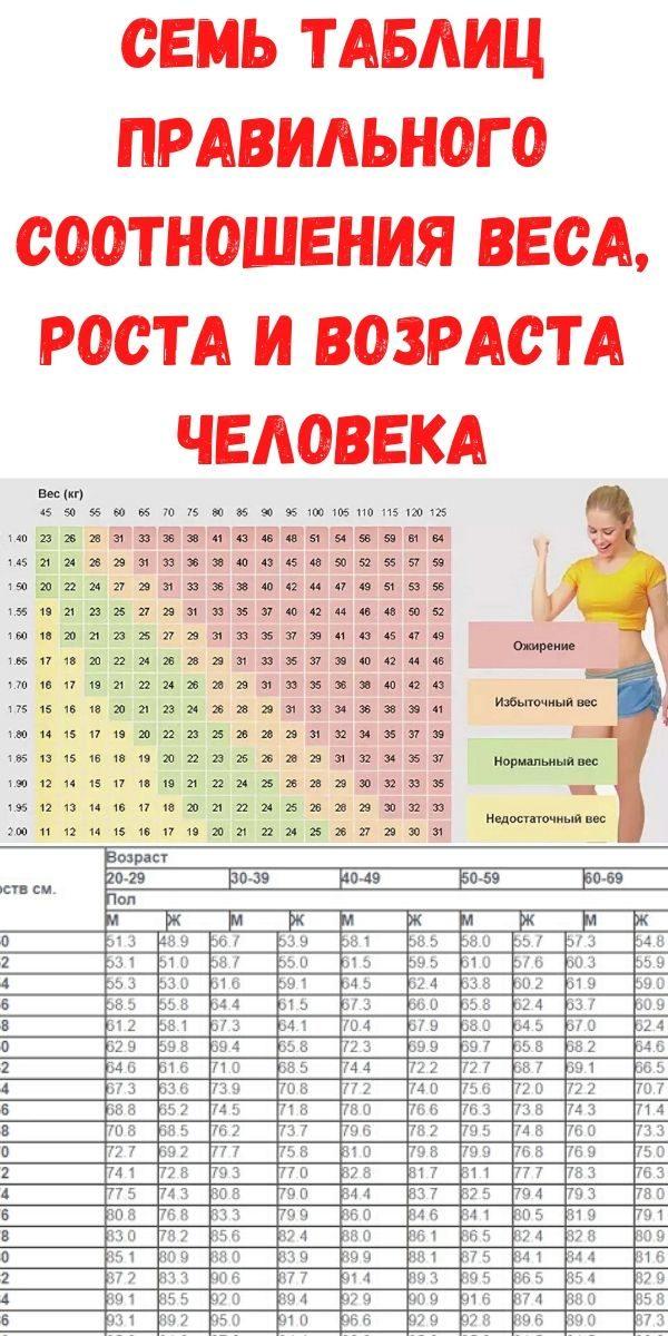 sem-tablits-pravilnogo-sootnosheniya-vesa-rosta-i-vozrasta-cheloveka