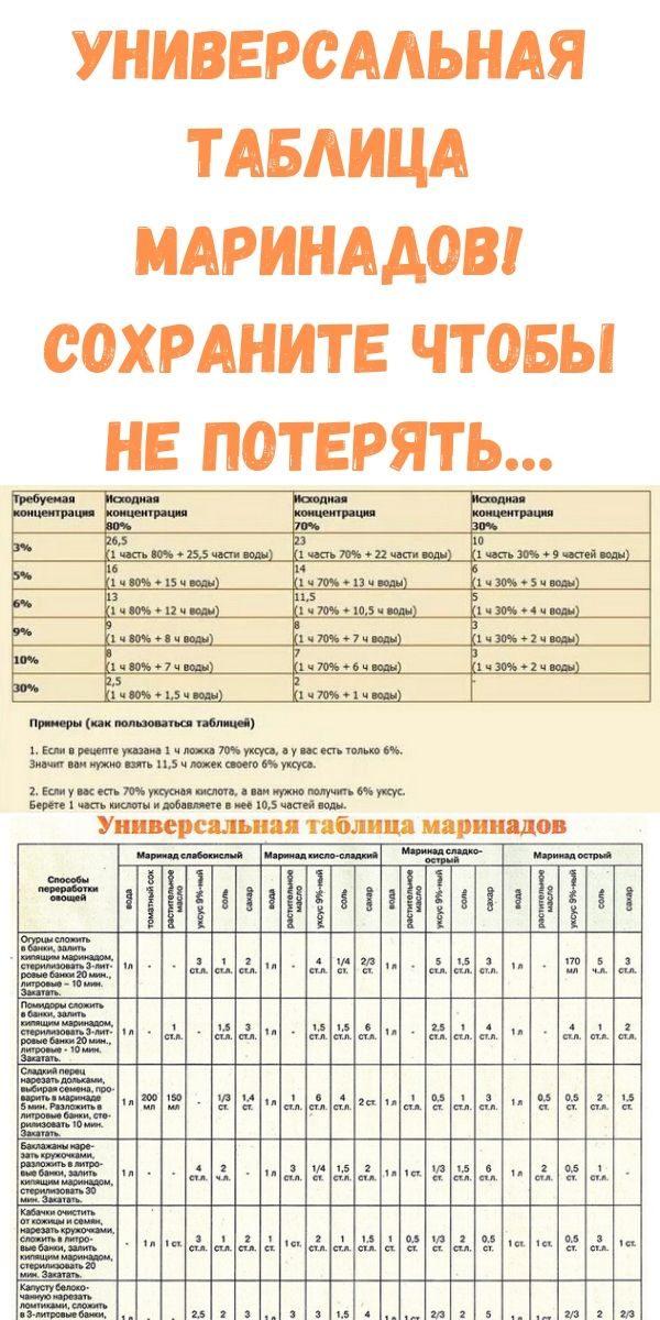 universalnaya-tablitsa-marinadov-sohranite-chtoby-ne-poteryat